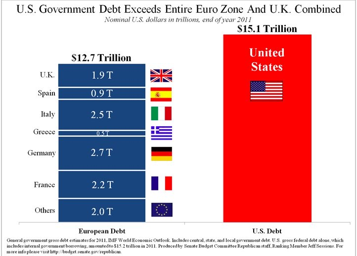 the cause and effect of national debt on the citizens and us government Recent and projected growth in us government debt poses a serious hazard to the nation at a minimum, high levels of government debt mean substantial government resources must go toward servicing debt—to pay interest.