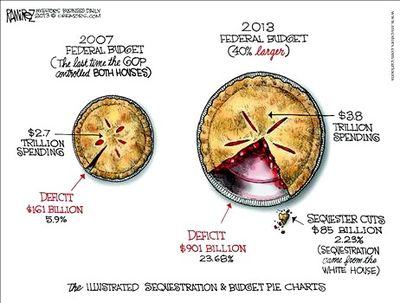 Sequester pie