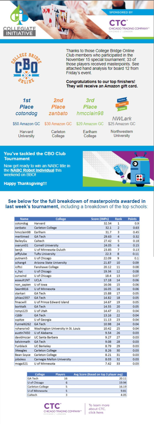 Nov 15 tourn results email